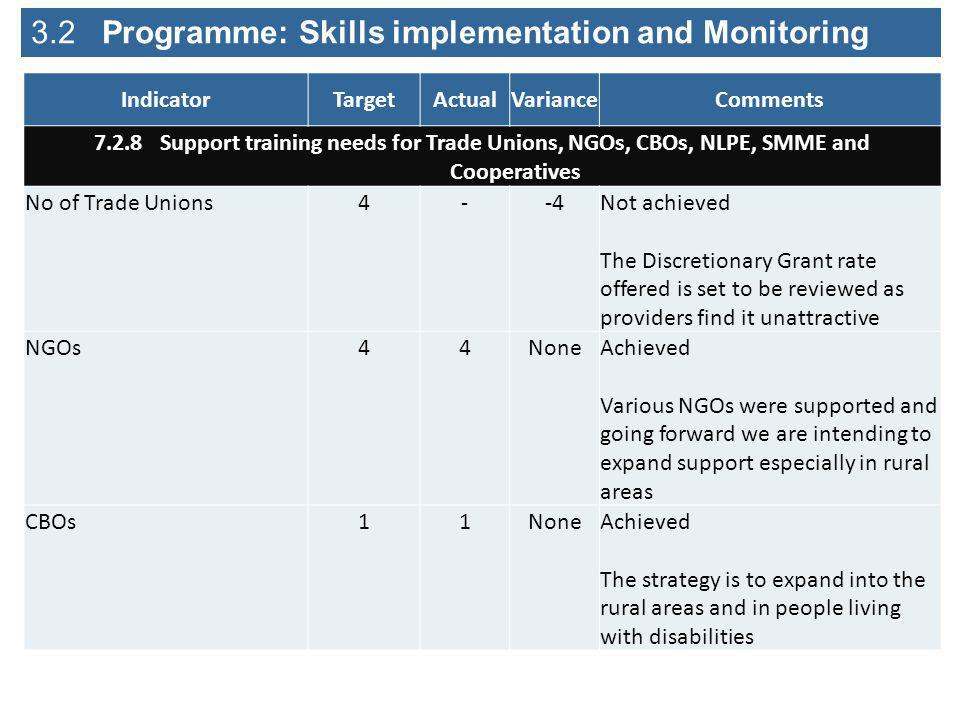 3.2 Programme: Skills implementation and Monitoring IndicatorTargetActualVarianceComments 7.2.8 Support training needs for Trade Unions, NGOs, CBOs, NLPE, SMME and Cooperatives No of Trade Unions4--4Not achieved The Discretionary Grant rate offered is set to be reviewed as providers find it unattractive NGOs44NoneAchieved Various NGOs were supported and going forward we are intending to expand support especially in rural areas CBOs11NoneAchieved The strategy is to expand into the rural areas and in people living with disabilities