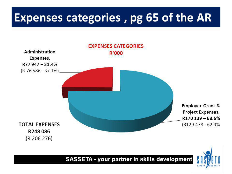 Expenses categories, pg 65 of the AR SASSETA - your partner in skills development