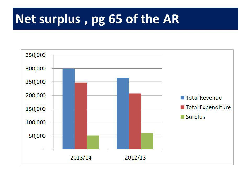 Net surplus, pg 65 of the AR