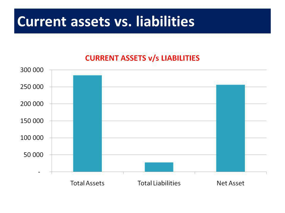 Current assets vs. liabilities