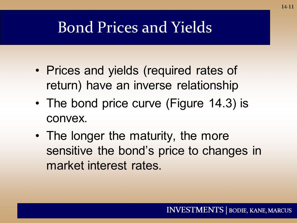 INVESTMENTS | BODIE, KANE, MARCUS 14-11 Prices and yields (required rates of return) have an inverse relationship The bond price curve (Figure 14.3) i