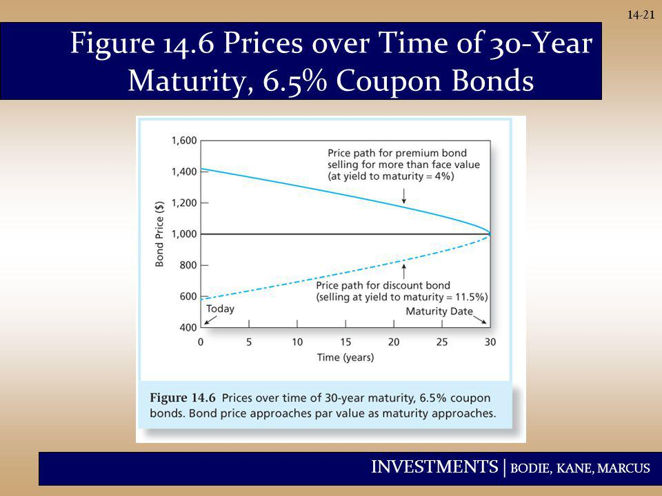 INVESTMENTS | BODIE, KANE, MARCUS 14-21 Figure 14.6 Prices over Time of 30-Year Maturity, 6.5% Coupon Bonds