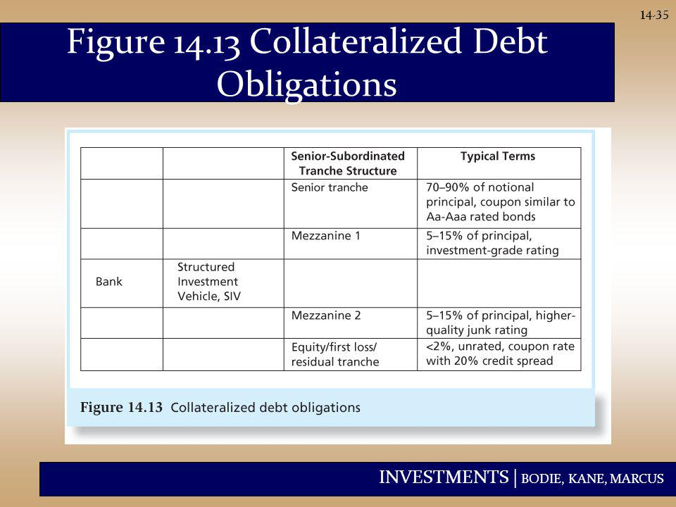 INVESTMENTS | BODIE, KANE, MARCUS 14-35 Figure 14.13 Collateralized Debt Obligations