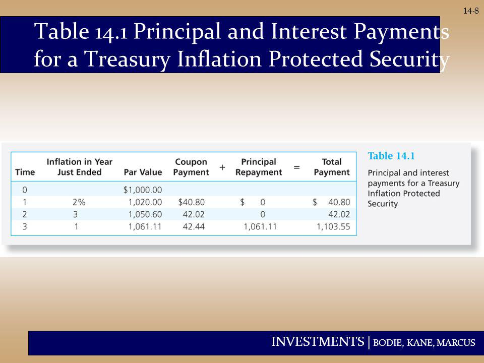 INVESTMENTS | BODIE, KANE, MARCUS 14-8 Table 14.1 Principal and Interest Payments for a Treasury Inflation Protected Security