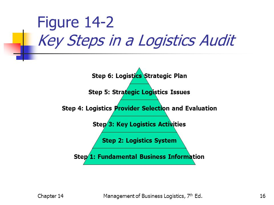 Chapter 14Management of Business Logistics, 7 th Ed.16 Figure 14-2 Key Steps in a Logistics Audit Step 6: Logistics Strategic Plan Step 5: Strategic Logistics Issues Step 4: Logistics Provider Selection and Evaluation Step 3: Key Logistics Activities Step 2: Logistics System Step 1: Fundamental Business Information