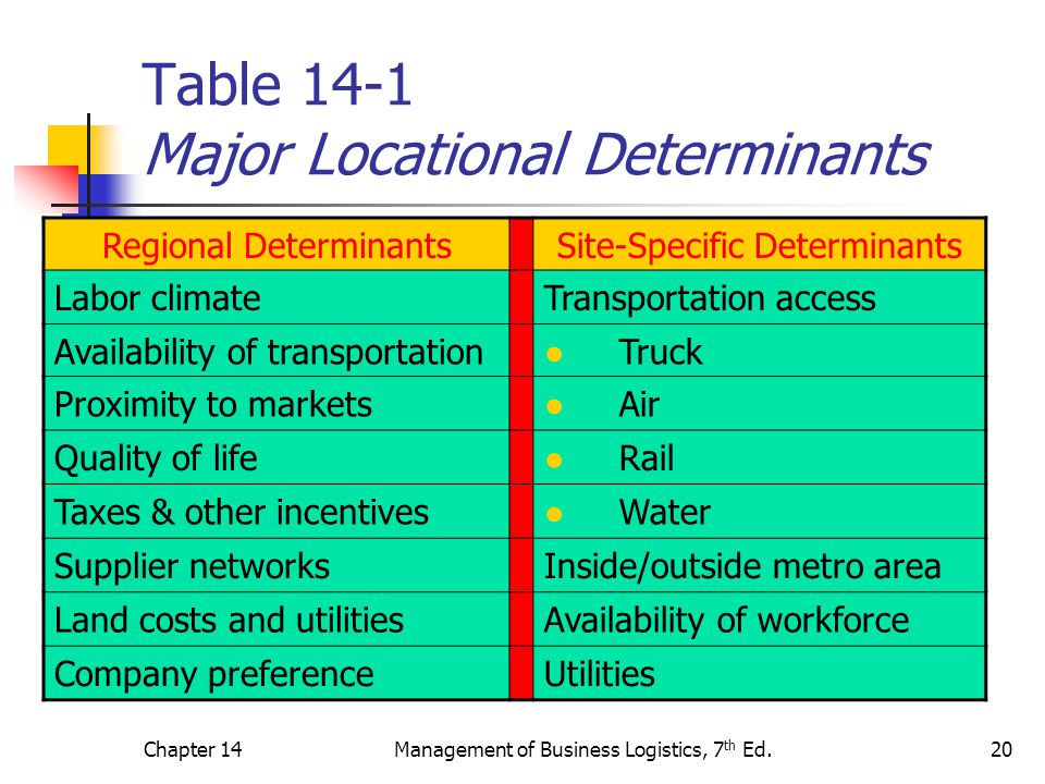 Chapter 14Management of Business Logistics, 7 th Ed.20 Table 14-1 Major Locational Determinants Regional DeterminantsSite-Specific Determinants Labor