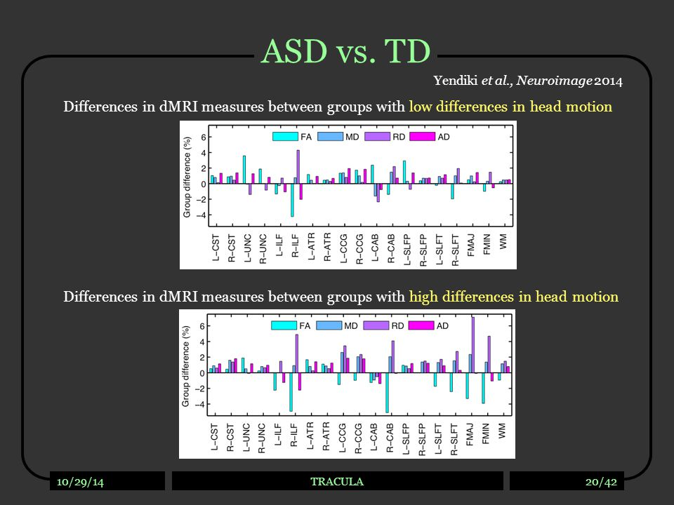 10/29/14TRACULA20/42 ASD vs. TD Differences in dMRI measures between groups with low differences in head motion Differences in dMRI measures between g