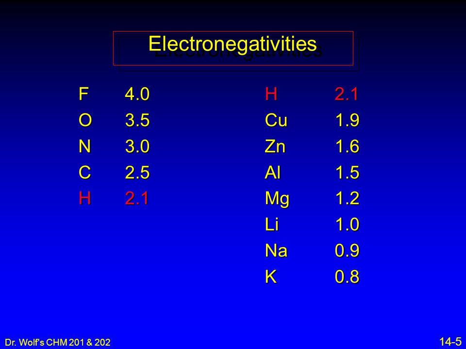 Dr. Wolf's CHM 201 & 202 14-5 F4.0H2.1 O3.5Cu1.9 N3.0Zn1.6 C2.5Al1.5 H2.1 Mg1.2 Li1.0 Na0.9 K0.8 Electronegativities