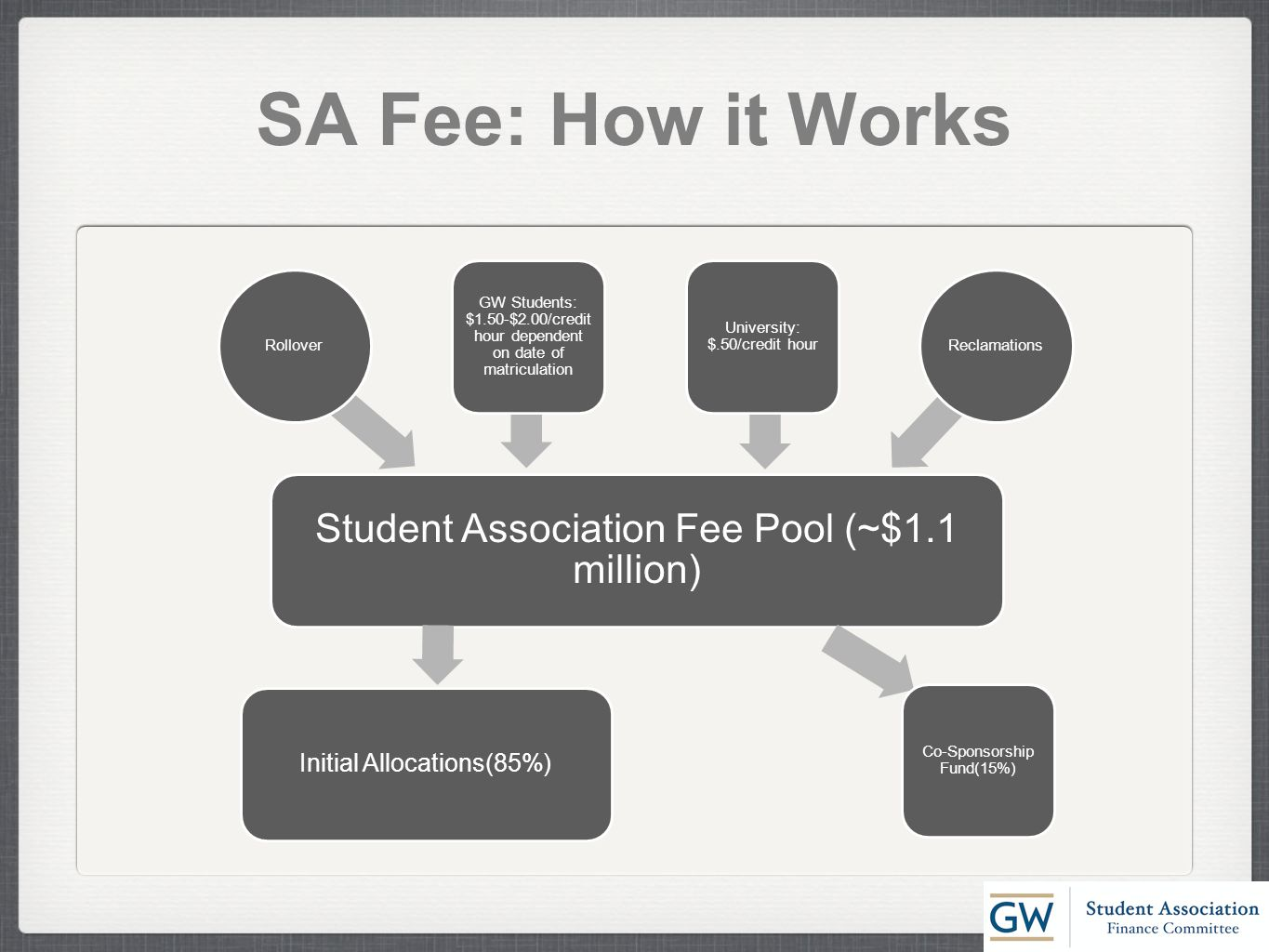 SA Fee: How it Works Student Association Fee Pool (~$1.1 million) GW Students: $1.50-$2.00/credit hour dependent on date of matriculation University: $.50/credit hour ReclamationsRollover Co-Sponsorship Fund(15%) Initial Allocations(85%)