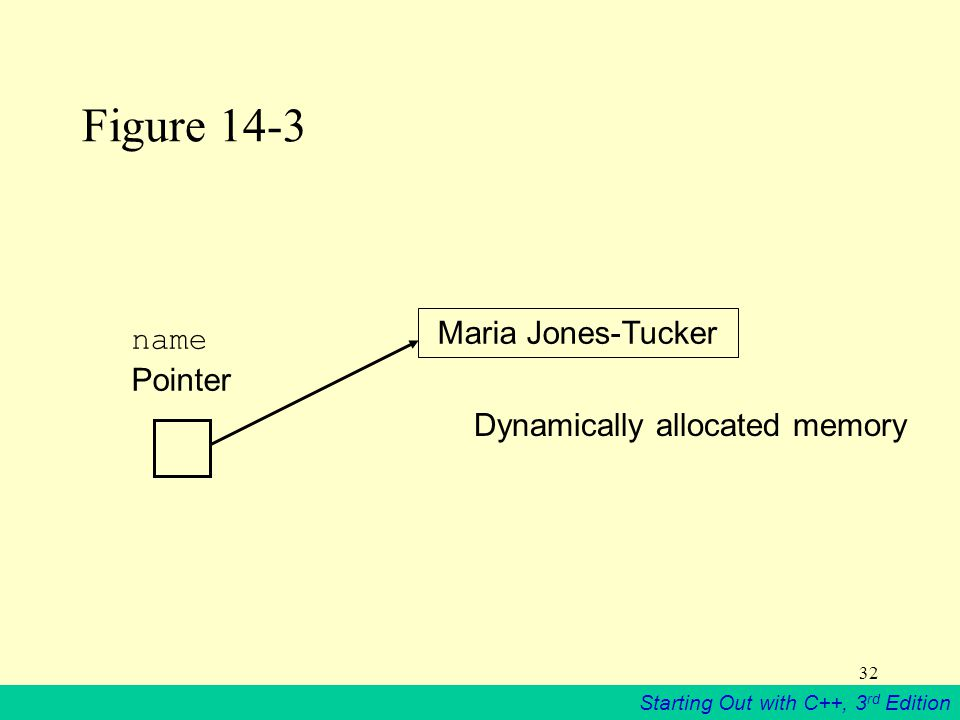 Starting Out with C++, 3 rd Edition 32 Figure 14-3 Maria Jones-Tucker Dynamically allocated memory name Pointer