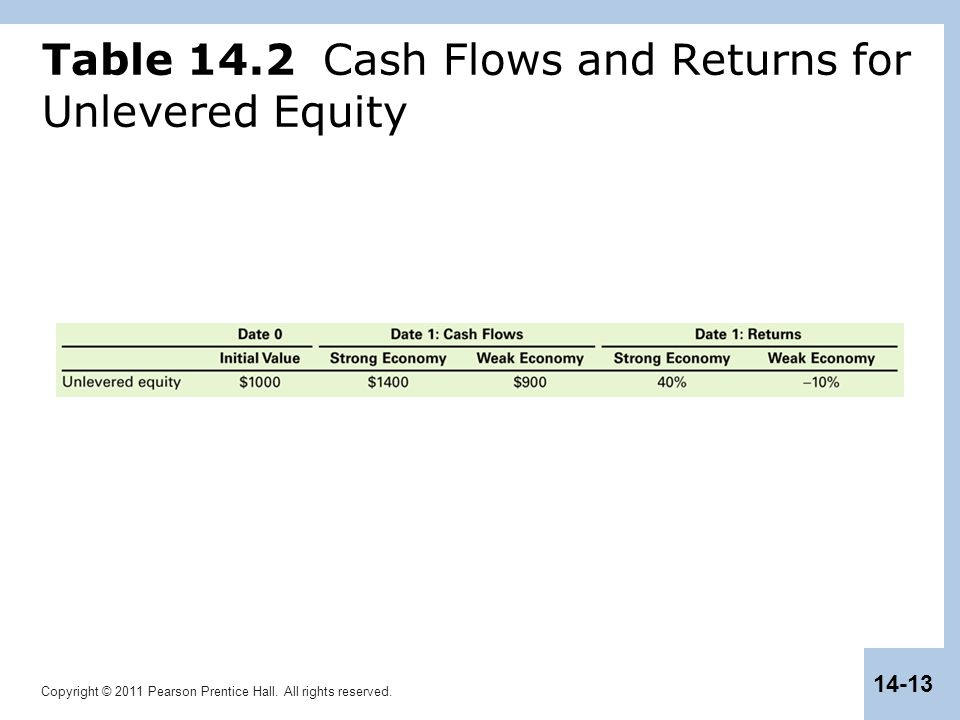 Copyright © 2011 Pearson Prentice Hall. All rights reserved. 14-13 Table 14.2 Cash Flows and Returns for Unlevered Equity