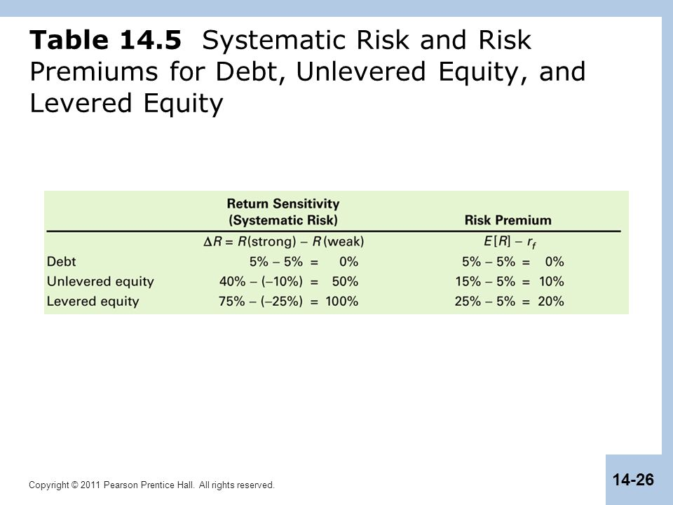 Copyright © 2011 Pearson Prentice Hall. All rights reserved. 14-26 Table 14.5 Systematic Risk and Risk Premiums for Debt, Unlevered Equity, and Levere