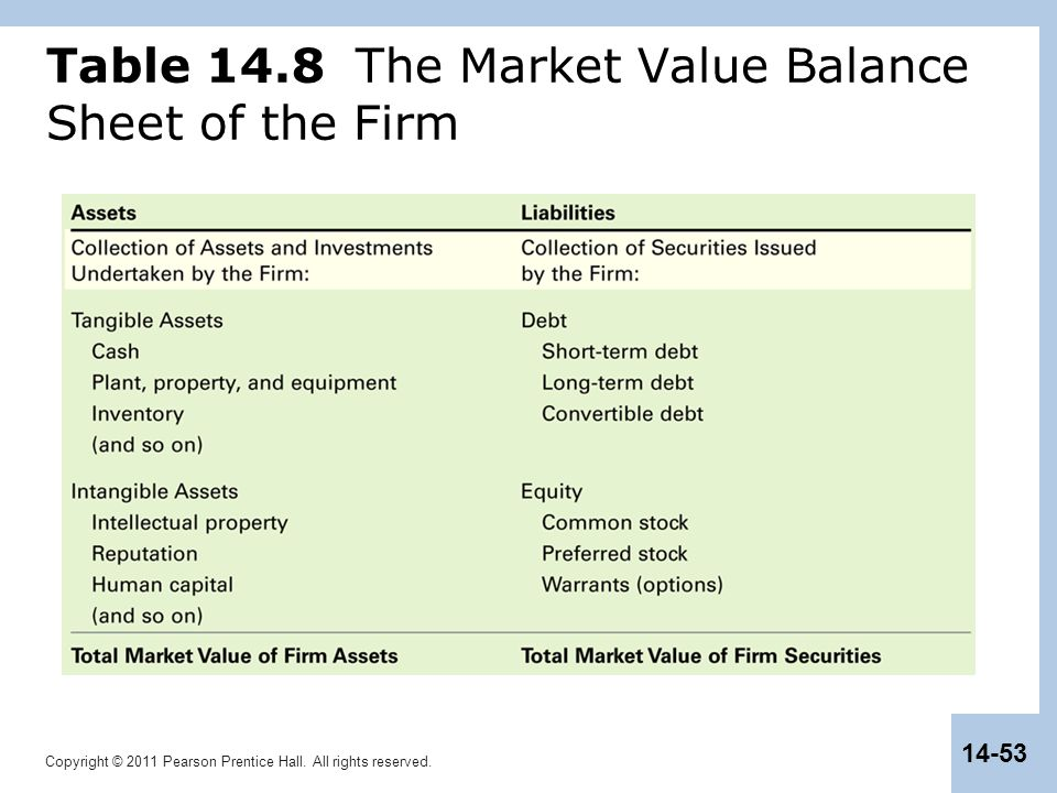 Copyright © 2011 Pearson Prentice Hall. All rights reserved. 14-53 Table 14.8 The Market Value Balance Sheet of the Firm