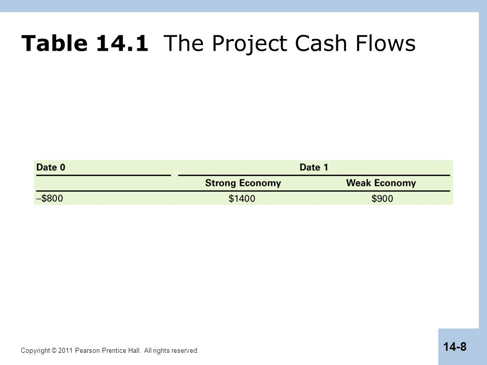 Copyright © 2011 Pearson Prentice Hall. All rights reserved. 14-8 Table 14.1 The Project Cash Flows