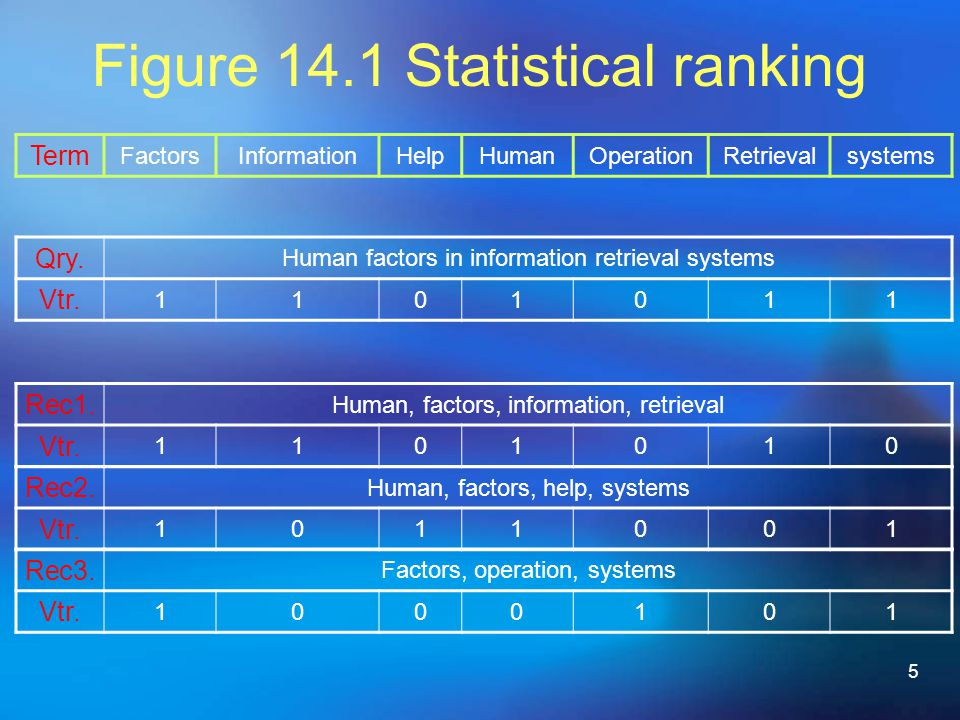 5 Figure 14.1 Statistical ranking Term FactorsInformationHelpHumanOperationRetrievalsystems Qry.