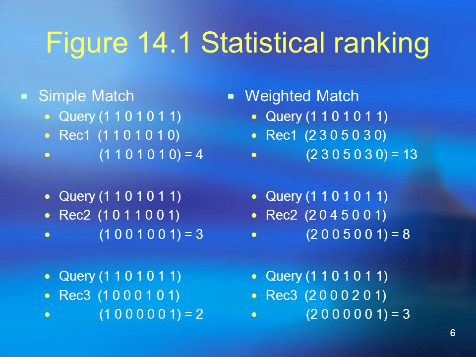 6 Figure 14.1 Statistical ranking  Simple Match Query (1 1 0 1 0 1 1) Rec1 (1 1 0 1 0 1 0) (1 1 0 1 0 1 0) = 4 Query (1 1 0 1 0 1 1) Rec2 (1 0 1 1 0 0 1) (1 0 0 1 0 0 1) = 3 Query (1 1 0 1 0 1 1) Rec3 (1 0 0 0 1 0 1) (1 0 0 0 0 0 1) = 2  Weighted Match Query (1 1 0 1 0 1 1) Rec1 (2 3 0 5 0 3 0) (2 3 0 5 0 3 0) = 13 Query (1 1 0 1 0 1 1) Rec2 (2 0 4 5 0 0 1) (2 0 0 5 0 0 1) = 8 Query (1 1 0 1 0 1 1) Rec3 (2 0 0 0 2 0 1) (2 0 0 0 0 0 1) = 3