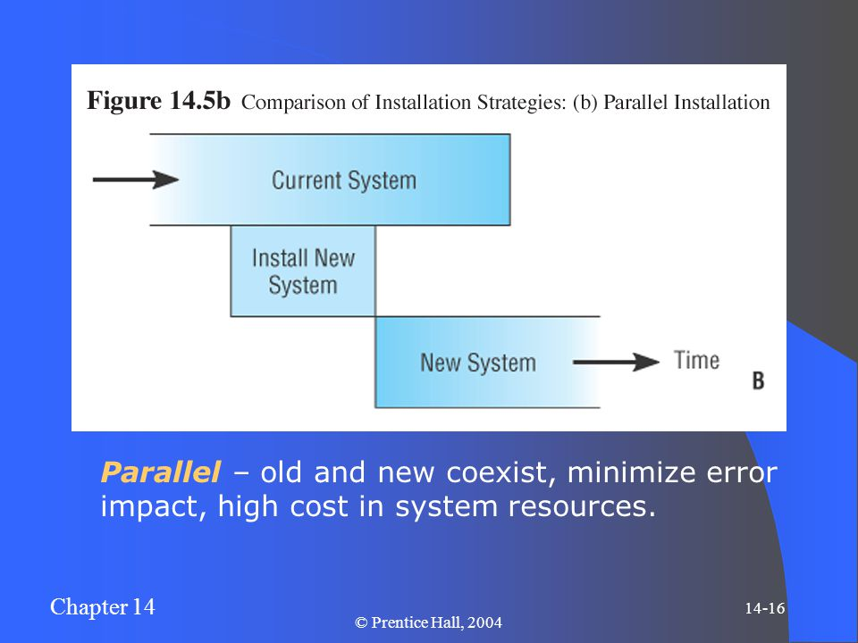 Chapter 14 14-16 © Prentice Hall, 2004 Parallel – old and new coexist, minimize error impact, high cost in system resources.