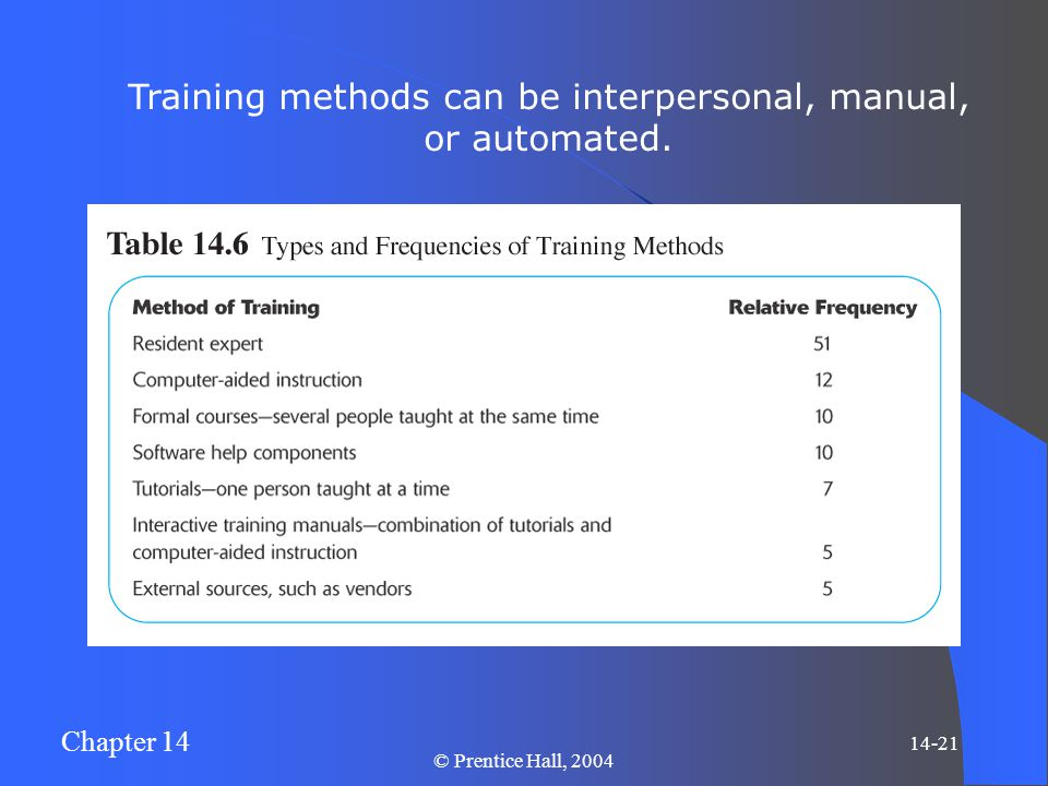 Chapter 14 14-21 © Prentice Hall, 2004 Training methods can be interpersonal, manual, or automated.