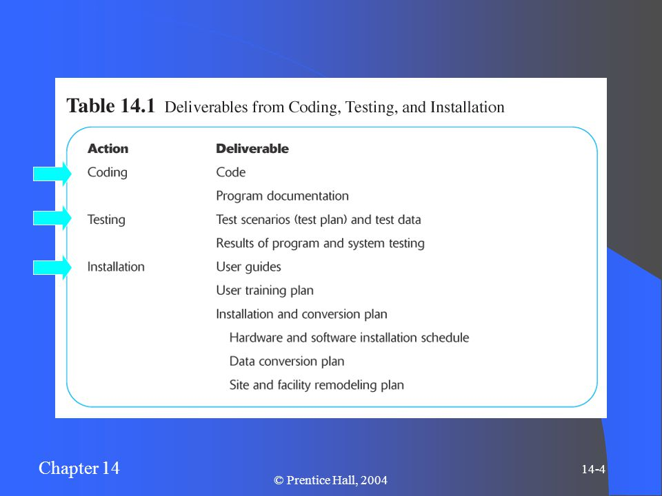 Chapter 14 14-5 © Prentice Hall, 2004 Coding Translation of physical design specifications into working computer code Coding involves use of programming languages such as Java or Visual Basic eXtreme programming – an intensive coding and testing approach involving two-person teams and customer involvement