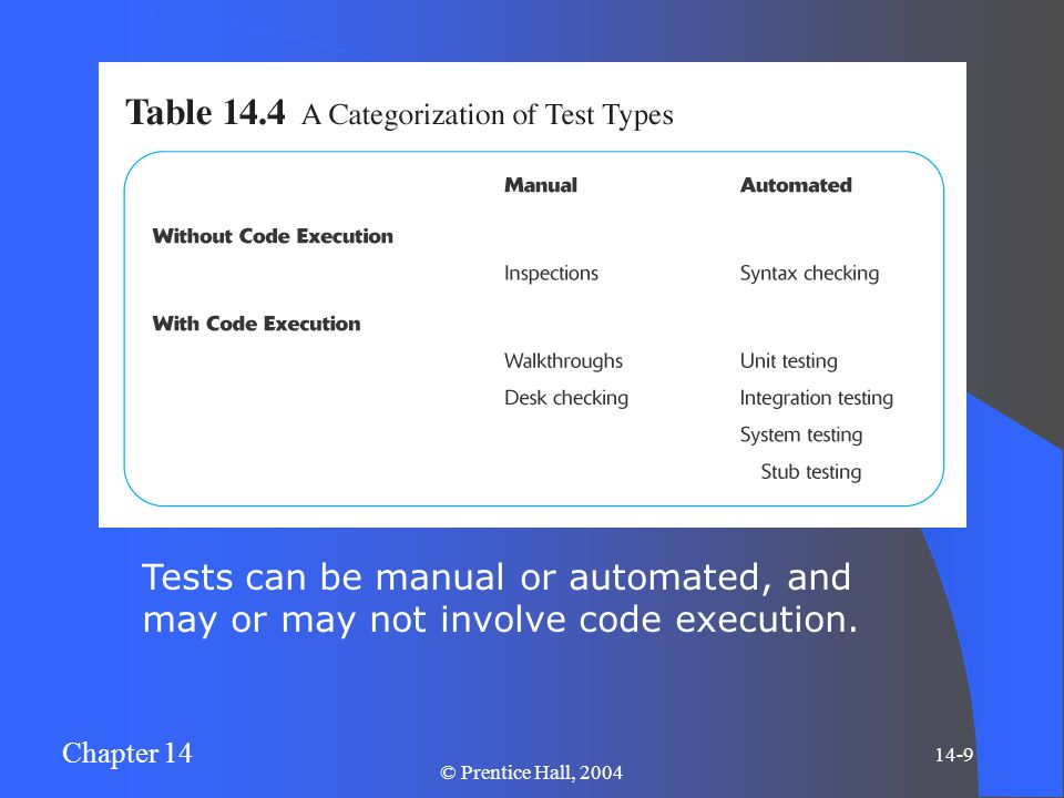 Chapter 14 14-9 © Prentice Hall, 2004 Tests can be manual or automated, and may or may not involve code execution.