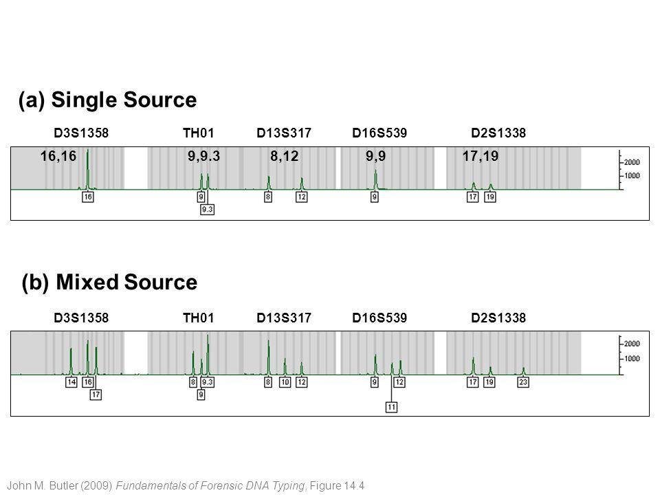 STR repeat region miniSTR primer Conventional PCR primer (A) (B) Conventional STR test (COfiler™ kit) MiniSTR assay (using Butler et al.