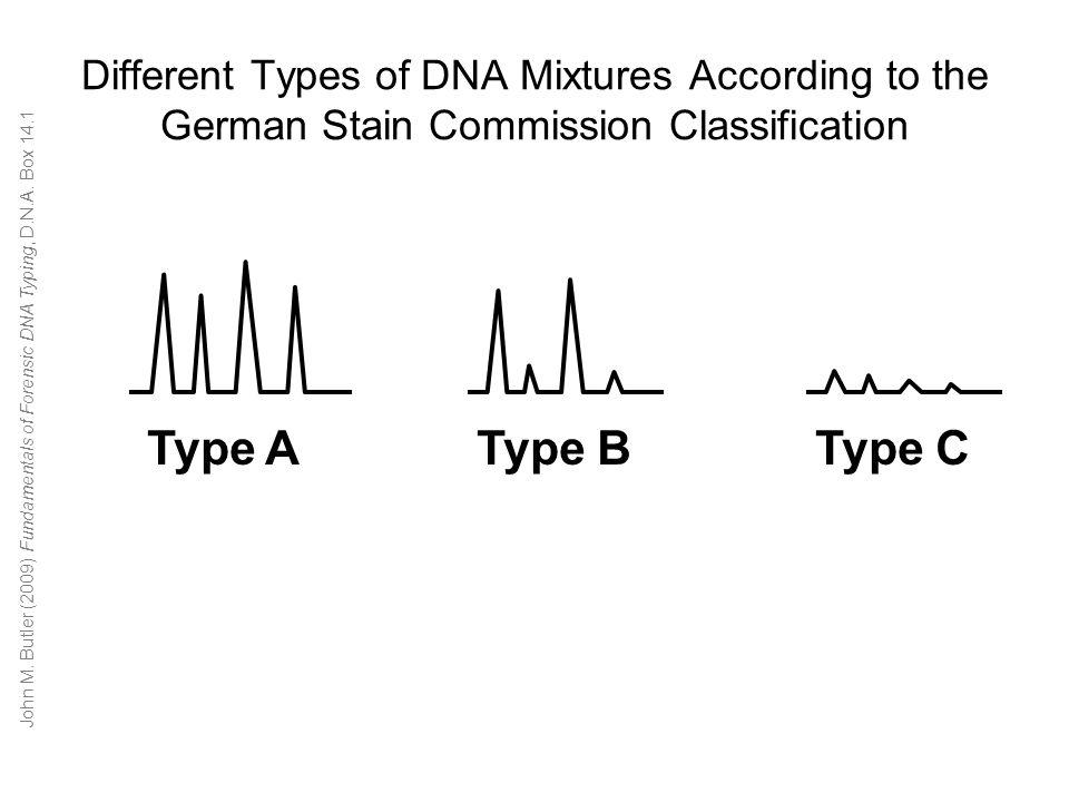 <15% Stutter region >70% 100% Heterozygous peak region 85% MIXTURE REGION 9% Higher than typical stutter product (>15%) 100% <15% >70% 60% 10% 25% Wrong side of allele to be typical stutter product Smaller peak area than normally seen with heterozygote partner alleles(<70%) (a) (b)