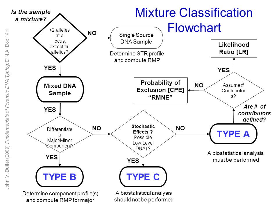 Mixture Basics Mixtures arise when two or more individuals contribute to the sample being tested.