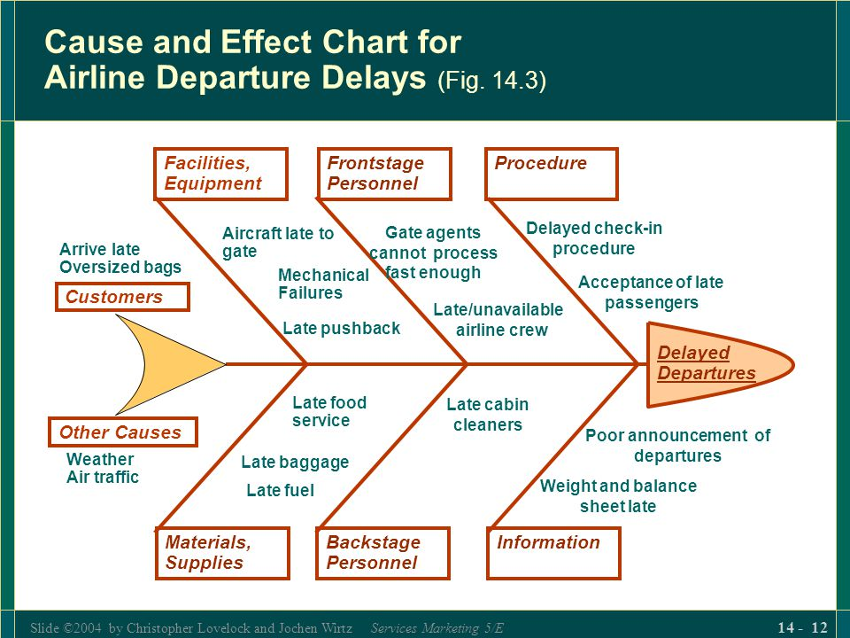 Slide ©2004 by Christopher Lovelock and Jochen Wirtz Services Marketing 5/E 14 - 12 Cause and Effect Chart for Airline Departure Delays (Fig.