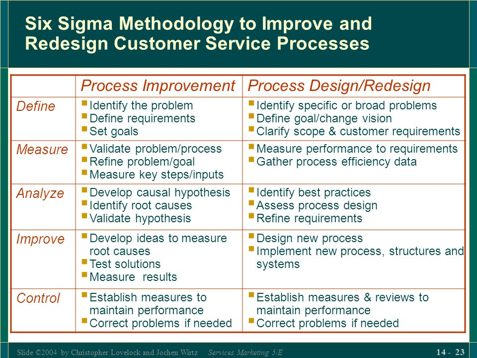 Slide ©2004 by Christopher Lovelock and Jochen Wirtz Services Marketing 5/E 14 - 23 Six Sigma Methodology to Improve and Redesign Customer Service Processes Process ImprovementProcess Design/Redesign Define  Identify the problem  Define requirements  Set goals  Identify specific or broad problems  Define goal/change vision  Clarify scope & customer requirements Measure  Validate problem/process  Refine problem/goal  Measure key steps/inputs  Measure performance to requirements  Gather process efficiency data Analyze  Develop causal hypothesis  Identify root causes  Validate hypothesis  Identify best practices  Assess process design  Refine requirements Improve  Develop ideas to measure root causes  Test solutions  Measure results  Design new process  Implement new process, structures and systems Control  Establish measures to maintain performance  Correct problems if needed  Establish measures & reviews to maintain performance  Correct problems if needed