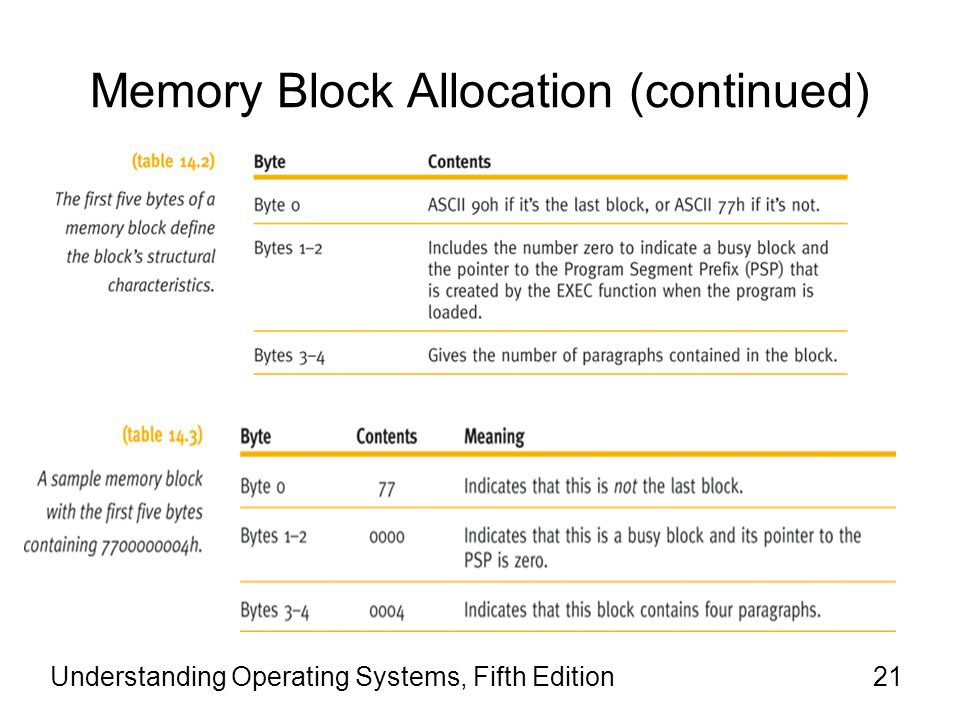 Understanding Operating Systems, Fifth Edition21 Memory Block Allocation (continued)