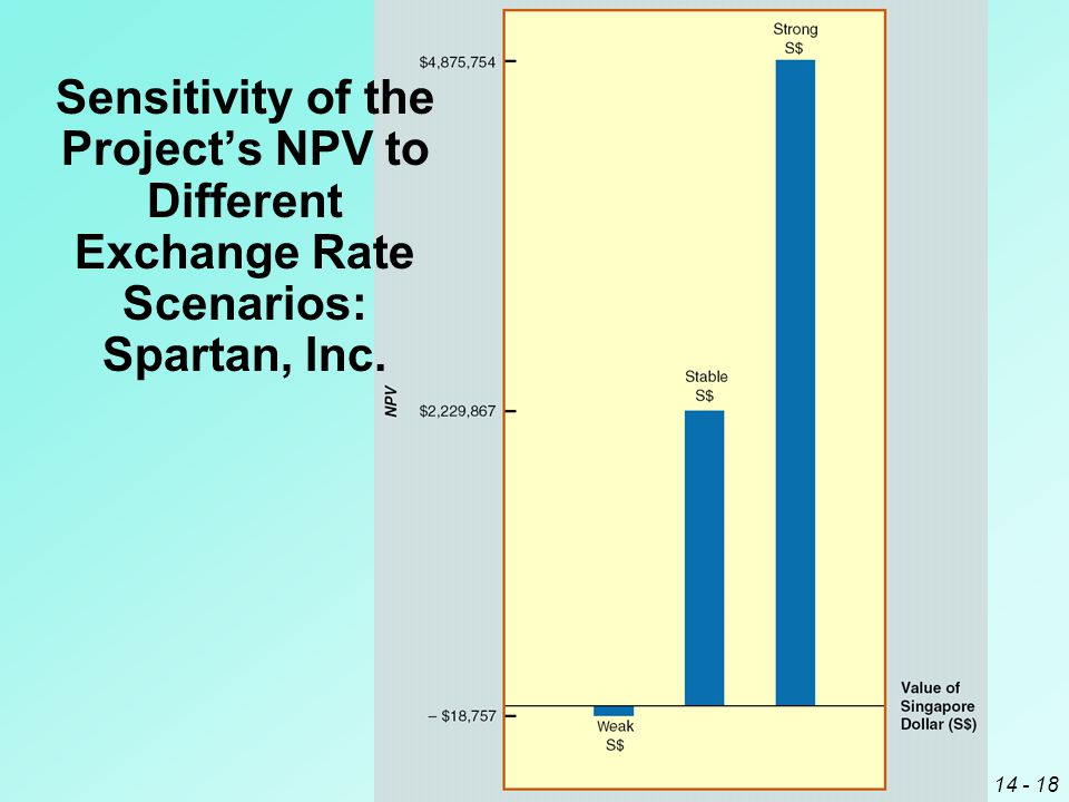 14 - 18 Sensitivity of the Project's NPV to Different Exchange Rate Scenarios: Spartan, Inc.