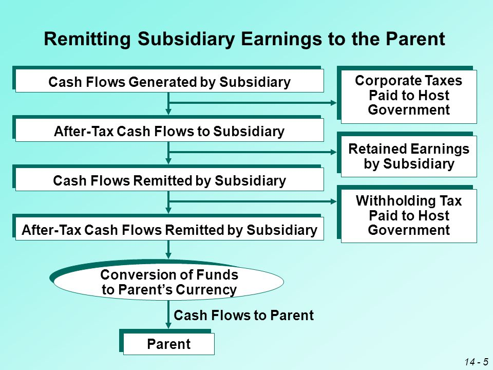 14 - 5 Remitting Subsidiary Earnings to the Parent Conversion of Funds to Parent's Currency Parent Cash Flows to Parent Corporate Taxes Paid to Host Government Retained Earnings by Subsidiary After-Tax Cash Flows Remitted by Subsidiary Withholding Tax Paid to Host Government Cash Flows Remitted by SubsidiaryAfter-Tax Cash Flows to Subsidiary Cash Flows Generated by Subsidiary