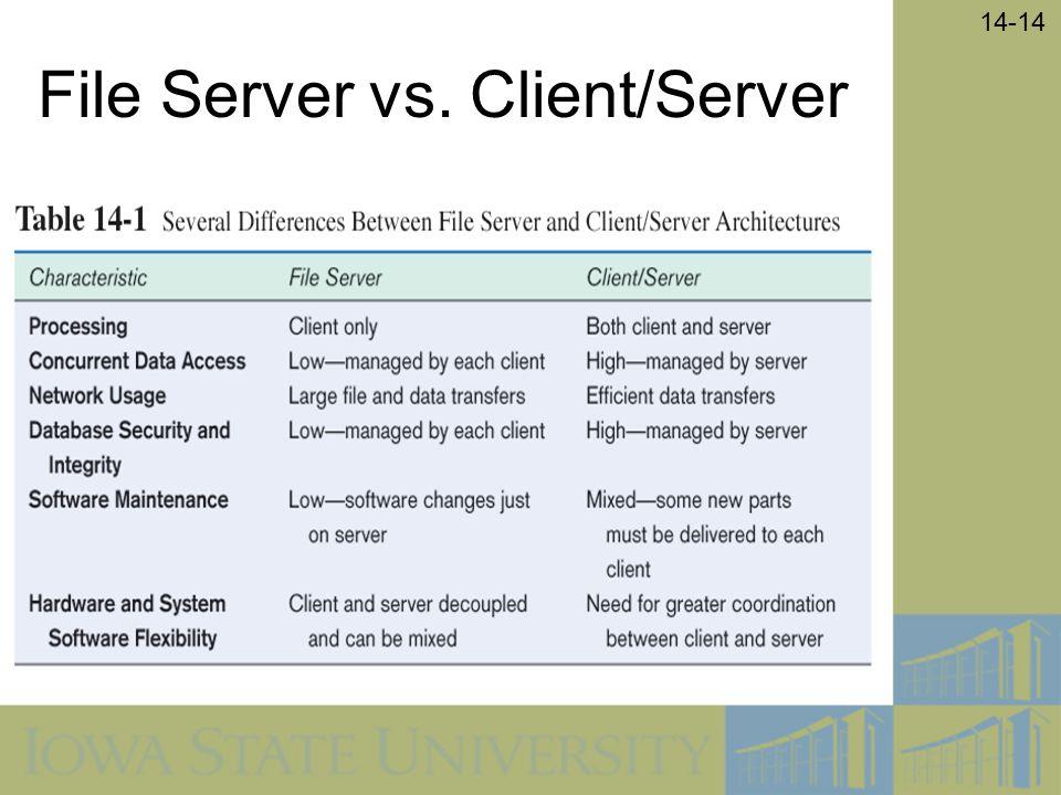 14-14 File Server vs. Client/Server