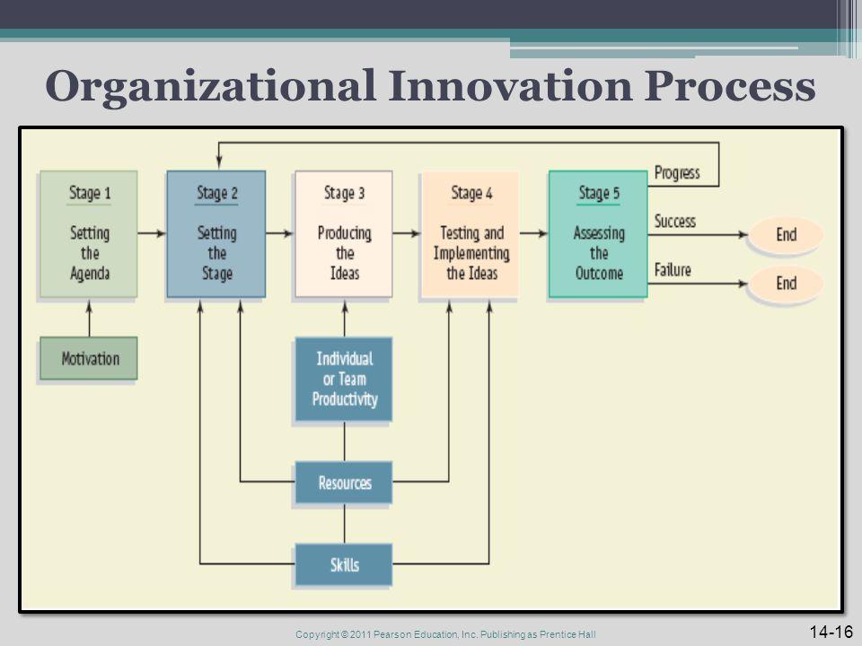 Organizational Innovation Process 14-16 Copyright © 2011 Pearson Education, Inc.