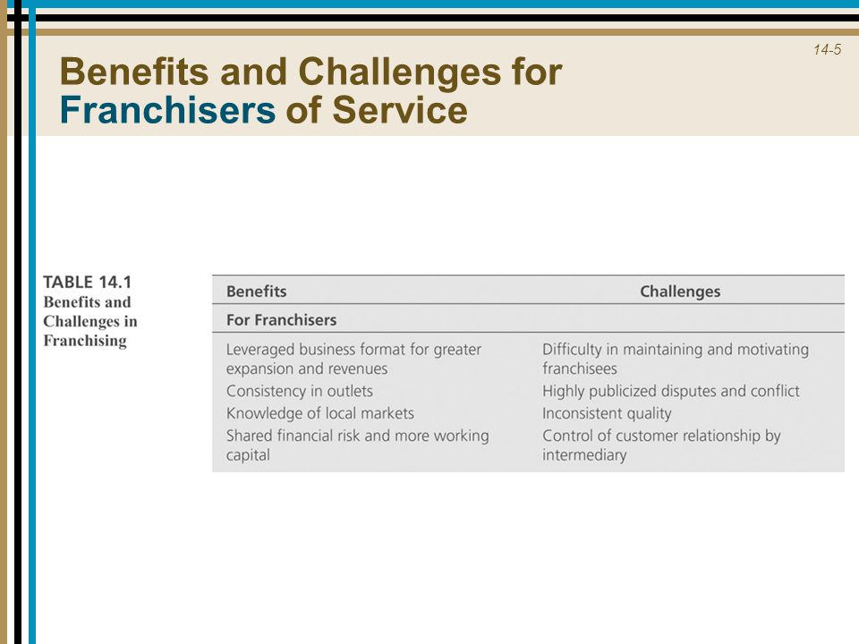 14-5 Benefits and Challenges for Franchisers of Service
