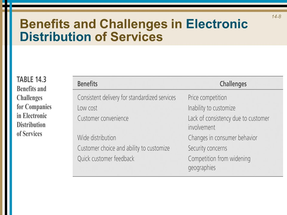 14-8 Benefits and Challenges in Electronic Distribution of Services
