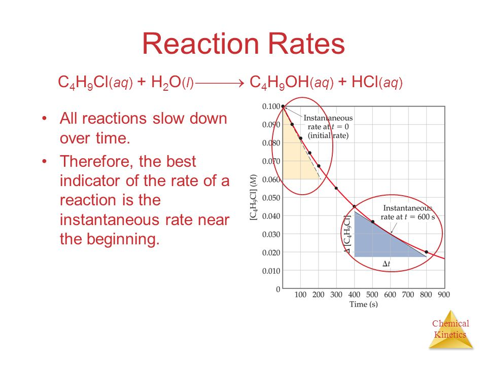 Chemical Kinetics Reaction Rates All reactions slow down over time. Therefore, the best indicator of the rate of a reaction is the instantaneous rate
