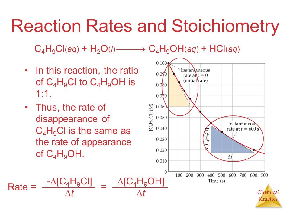 Chemical Kinetics Reaction Rates and Stoichiometry In this reaction, the ratio of C 4 H 9 Cl to C 4 H 9 OH is 1:1. Thus, the rate of disappearance of