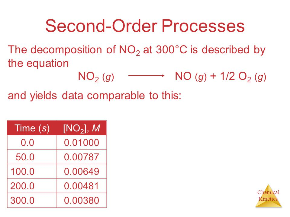 Chemical Kinetics Second-Order Processes The decomposition of NO 2 at 300°C is described by the equation NO 2 (g) NO (g) + 1/2 O 2 (g) and yields data