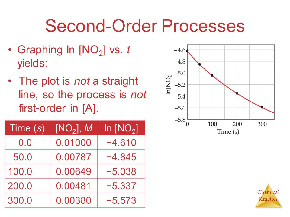 Chemical Kinetics Second-Order Processes Graphing ln [NO 2 ] vs. t yields: Time (s)[NO 2 ], Mln [NO 2 ] 0.00.01000−4.610 50.00.00787−4.845 100.00.0064