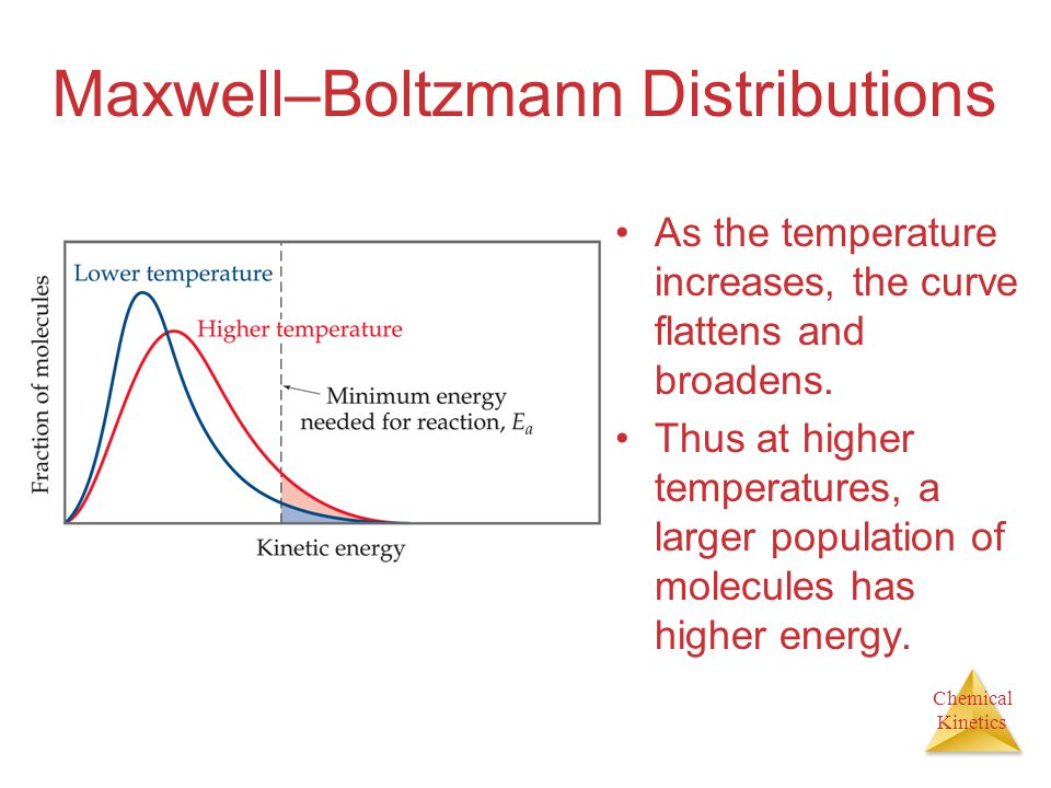 Chemical Kinetics Maxwell–Boltzmann Distributions As the temperature increases, the curve flattens and broadens. Thus at higher temperatures, a larger