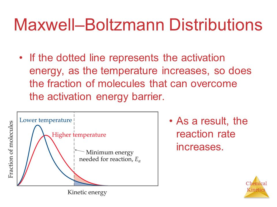 Chemical Kinetics Maxwell–Boltzmann Distributions If the dotted line represents the activation energy, as the temperature increases, so does the fract