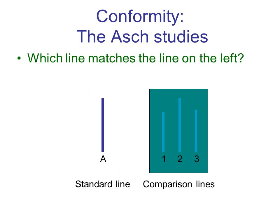 A123 Standard line Comparison lines Conformity: The Asch studies Which line matches the line on the left?