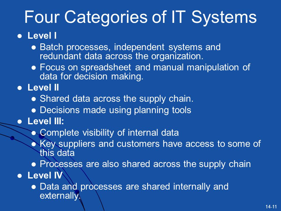 14-11 Four Categories of IT Systems Level I Batch processes, independent systems and redundant data across the organization. Focus on spreadsheet and