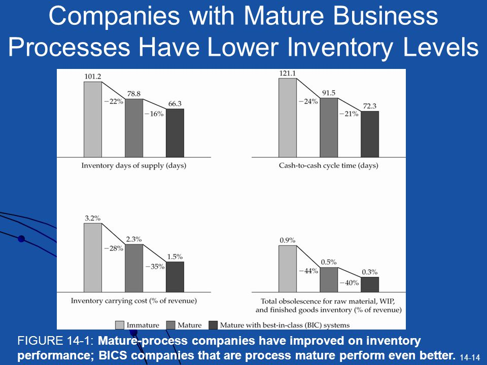 14-14 Companies with Mature Business Processes Have Lower Inventory Levels FIGURE 14-1: Mature-process companies have improved on inventory performanc