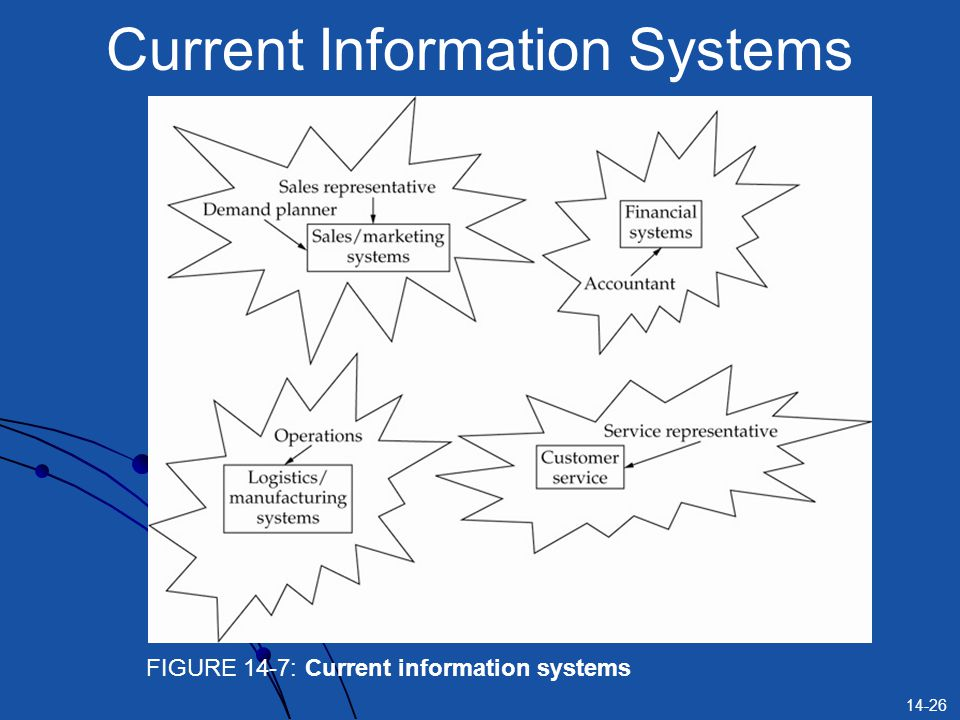 14-26 Current Information Systems FIGURE 14-7: Current information systems