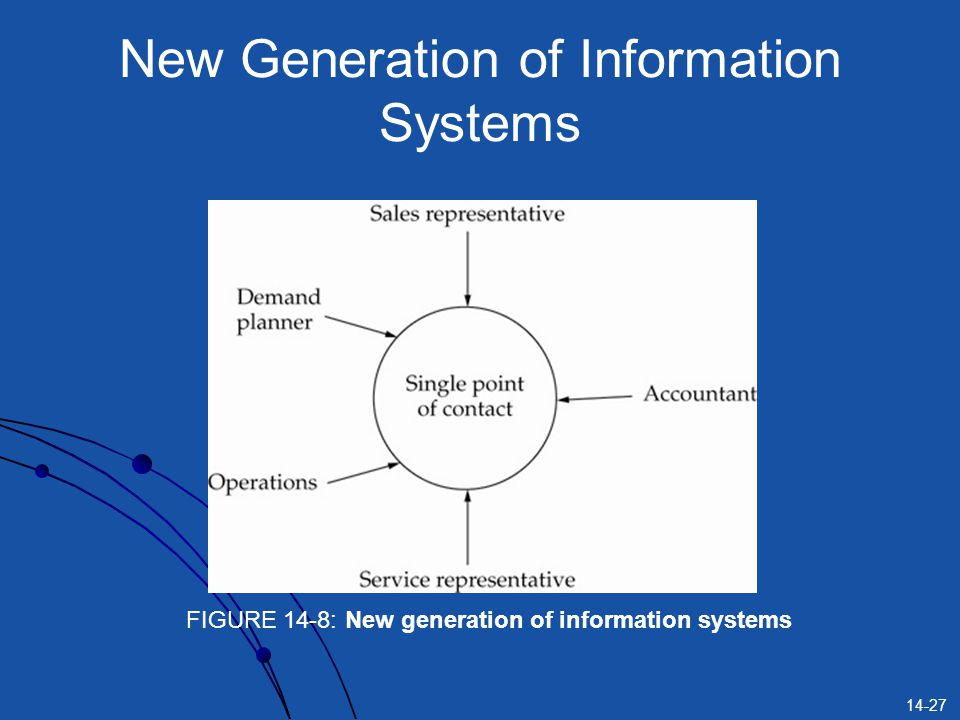 14-27 New Generation of Information Systems FIGURE 14-8: New generation of information systems