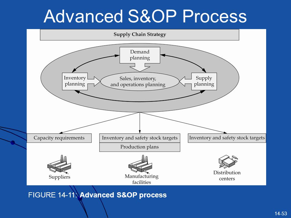 14-53 Advanced S&OP Process FIGURE 14-11: Advanced S&OP process