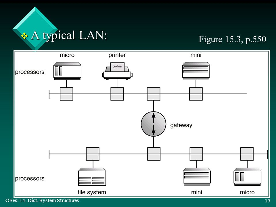 OSes: 14. Dist. System Structures 15 v A typical LAN: Figure 15.3, p.550