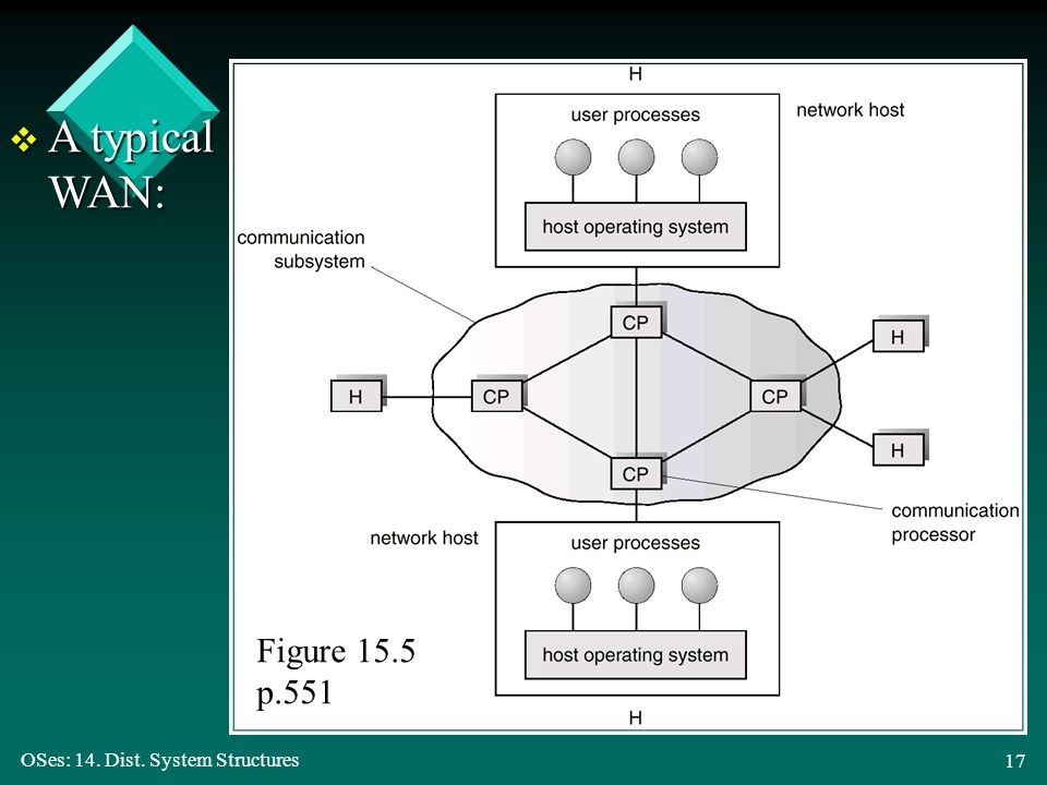 OSes: 14. Dist. System Structures 17 v A typical WAN: Figure 15.5 p.551